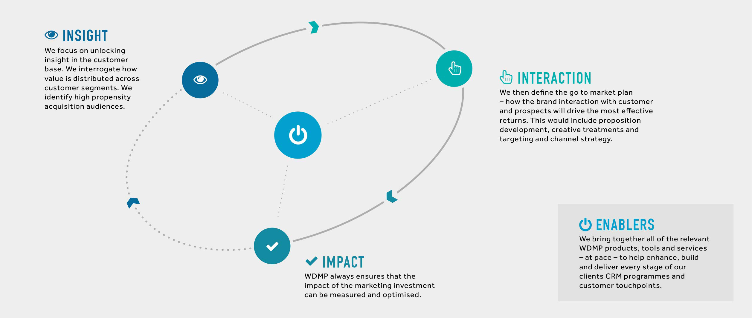 WDMP_Diagrams_Insight-Interaction-Impact-v5