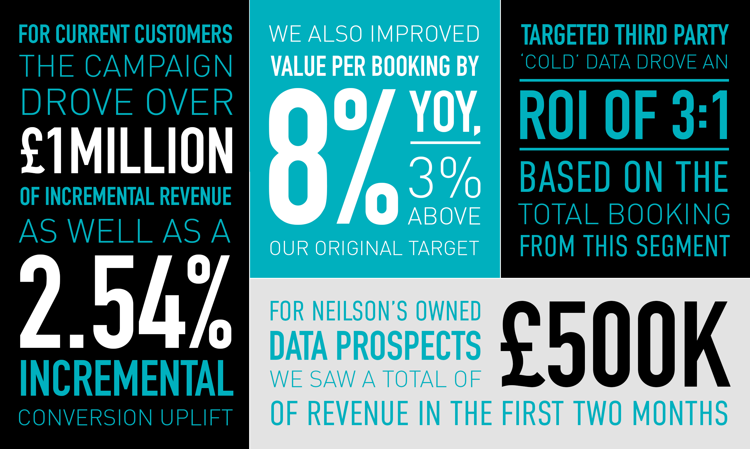Infographic Nielson Summer Peaks Results